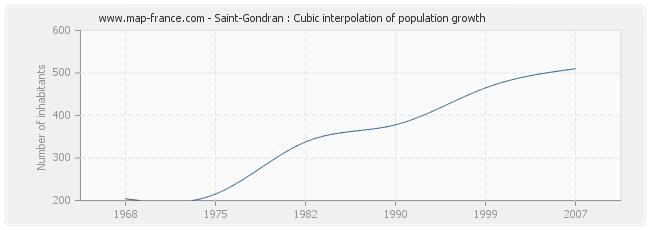 Saint-Gondran : Cubic interpolation of population growth