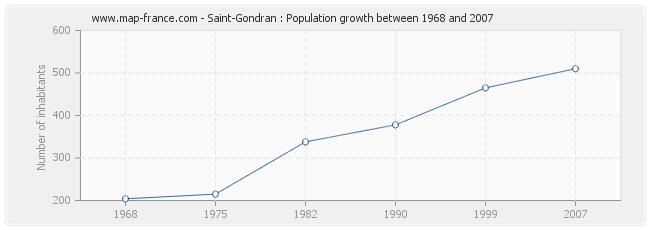 Population Saint-Gondran