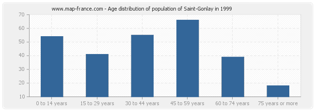Age distribution of population of Saint-Gonlay in 1999