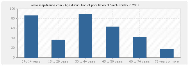 Age distribution of population of Saint-Gonlay in 2007
