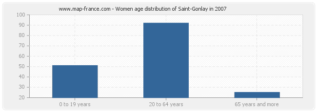 Women age distribution of Saint-Gonlay in 2007