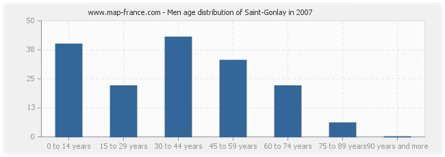 Men age distribution of Saint-Gonlay in 2007
