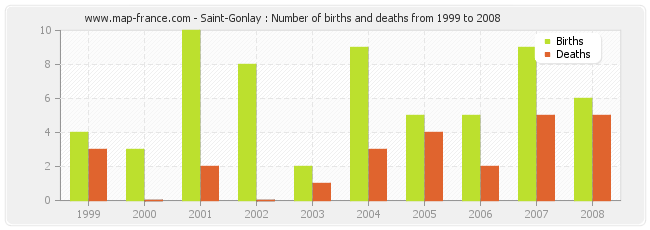 Saint-Gonlay : Number of births and deaths from 1999 to 2008
