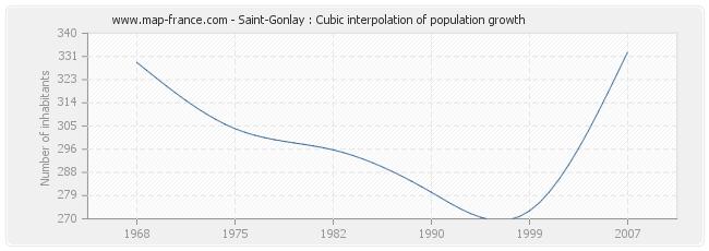 Saint-Gonlay : Cubic interpolation of population growth
