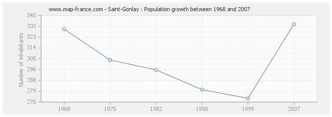Population Saint-Gonlay