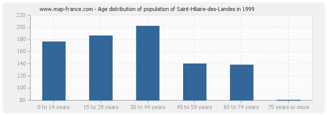 Age distribution of population of Saint-Hilaire-des-Landes in 1999