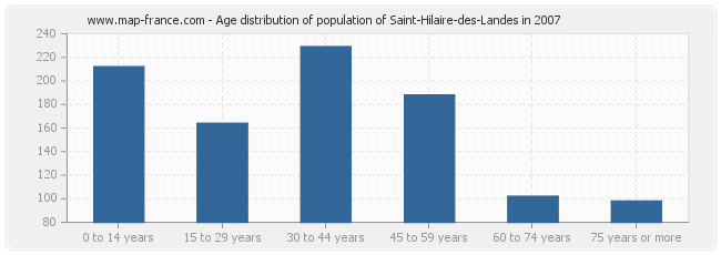 Age distribution of population of Saint-Hilaire-des-Landes in 2007