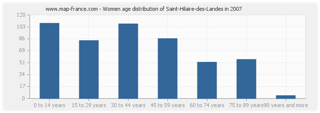 Women age distribution of Saint-Hilaire-des-Landes in 2007