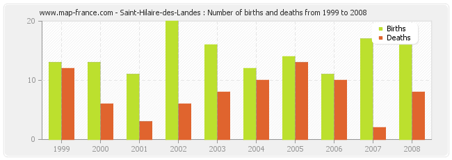 Saint-Hilaire-des-Landes : Number of births and deaths from 1999 to 2008