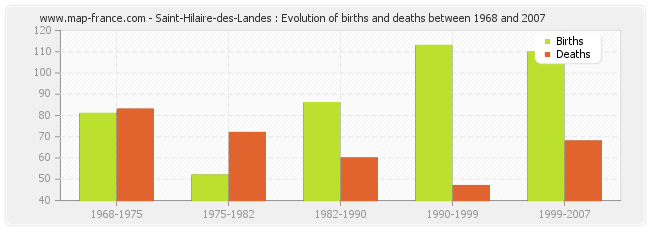 Saint-Hilaire-des-Landes : Evolution of births and deaths between 1968 and 2007