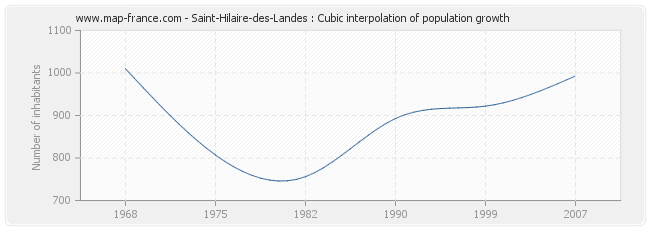 Saint-Hilaire-des-Landes : Cubic interpolation of population growth