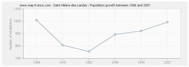 Population Saint-Hilaire-des-Landes