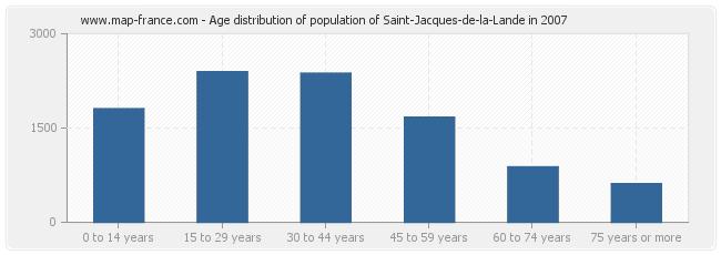 Age distribution of population of Saint-Jacques-de-la-Lande in 2007