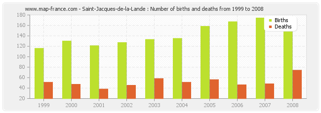 Saint-Jacques-de-la-Lande : Number of births and deaths from 1999 to 2008