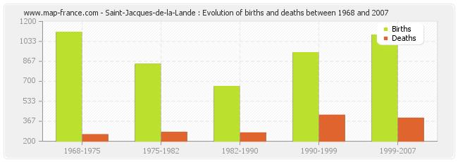 Saint-Jacques-de-la-Lande : Evolution of births and deaths between 1968 and 2007