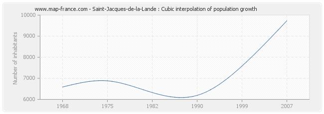 Saint-Jacques-de-la-Lande : Cubic interpolation of population growth