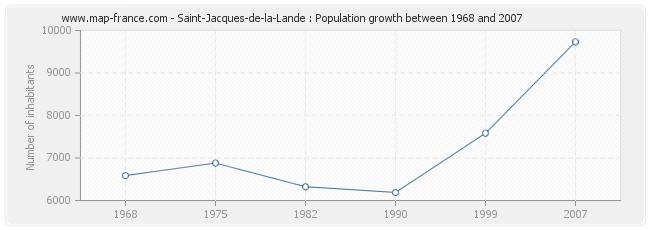 Population Saint-Jacques-de-la-Lande