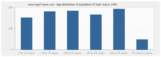Age distribution of population of Saint-Just in 1999