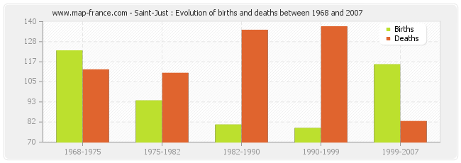 Saint-Just : Evolution of births and deaths between 1968 and 2007