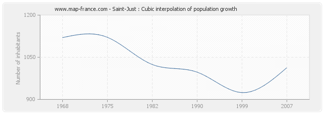 Saint-Just : Cubic interpolation of population growth