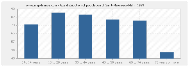 Age distribution of population of Saint-Malon-sur-Mel in 1999