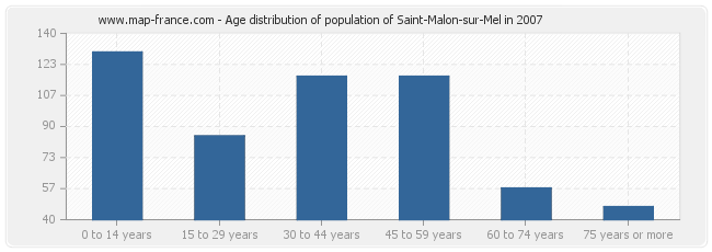 Age distribution of population of Saint-Malon-sur-Mel in 2007