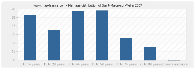 Men age distribution of Saint-Malon-sur-Mel in 2007