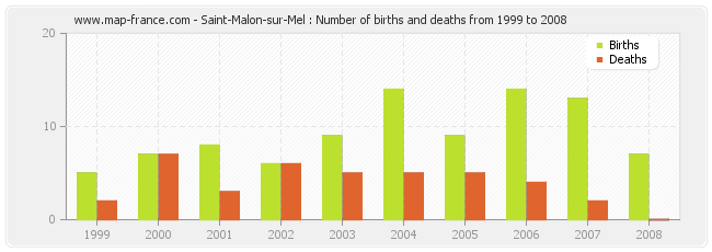 Saint-Malon-sur-Mel : Number of births and deaths from 1999 to 2008