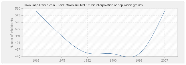 Saint-Malon-sur-Mel : Cubic interpolation of population growth