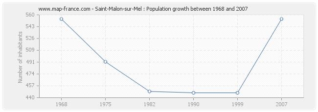 Population Saint-Malon-sur-Mel