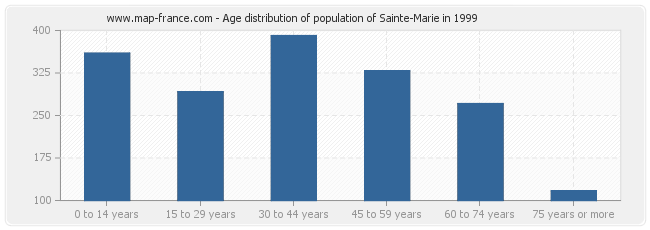 Age distribution of population of Sainte-Marie in 1999