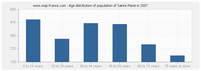 Age distribution of population of Sainte-Marie in 2007