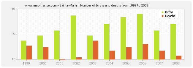 Sainte-Marie : Number of births and deaths from 1999 to 2008