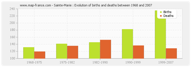 Sainte-Marie : Evolution of births and deaths between 1968 and 2007
