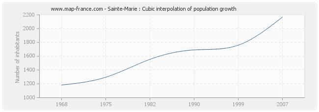 Sainte-Marie : Cubic interpolation of population growth