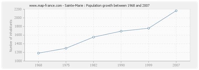 Population Sainte-Marie