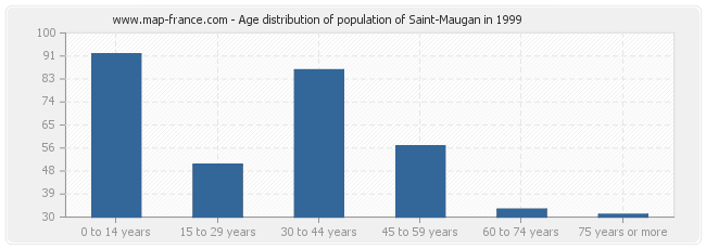Age distribution of population of Saint-Maugan in 1999