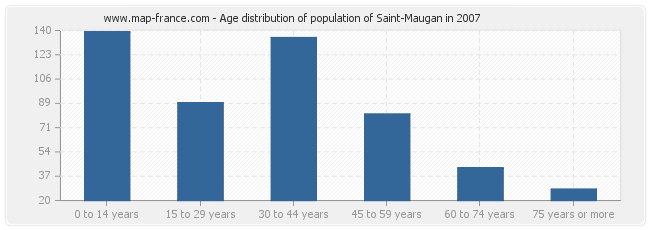 Age distribution of population of Saint-Maugan in 2007