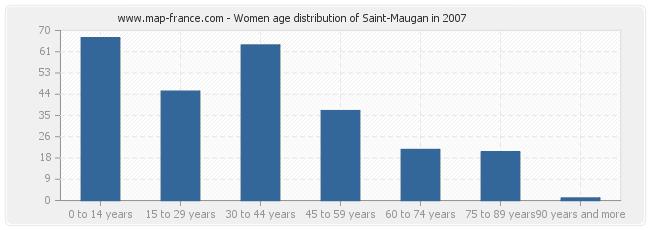 Women age distribution of Saint-Maugan in 2007