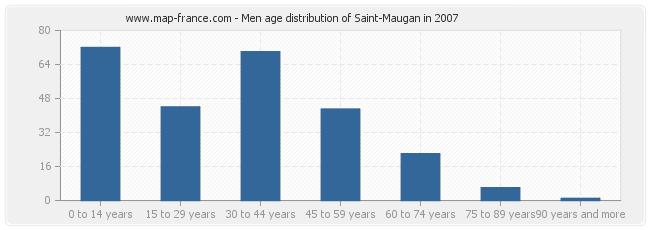 Men age distribution of Saint-Maugan in 2007