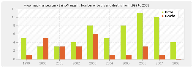 Saint-Maugan : Number of births and deaths from 1999 to 2008