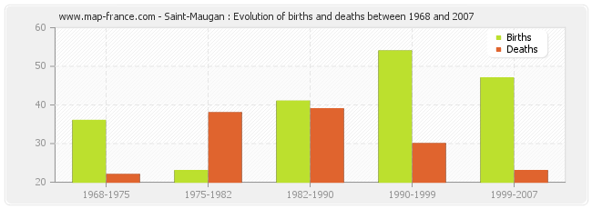 Saint-Maugan : Evolution of births and deaths between 1968 and 2007