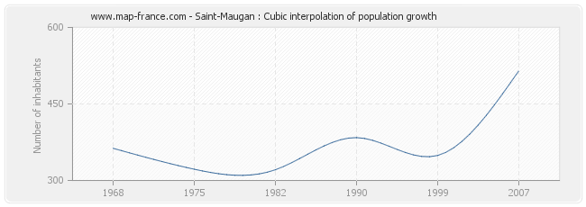 Saint-Maugan : Cubic interpolation of population growth
