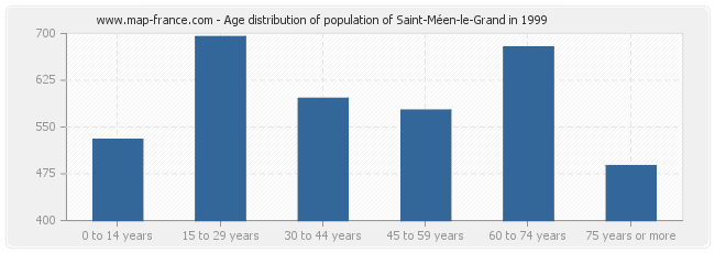 Age distribution of population of Saint-Méen-le-Grand in 1999