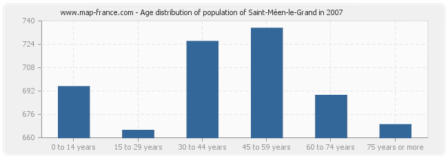 Age distribution of population of Saint-Méen-le-Grand in 2007