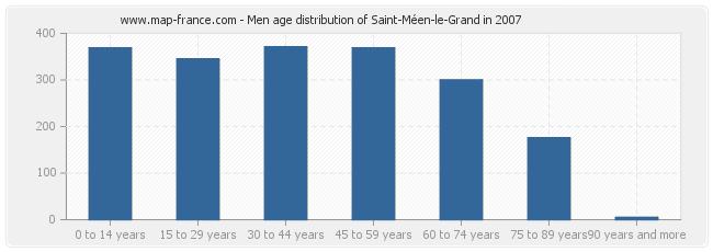 Men age distribution of Saint-Méen-le-Grand in 2007