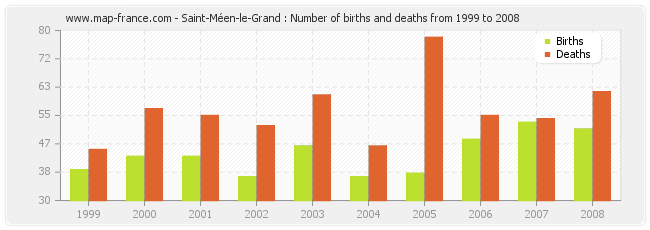 Saint-Méen-le-Grand : Number of births and deaths from 1999 to 2008