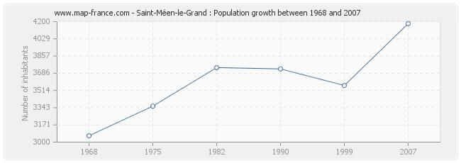 Population Saint-Méen-le-Grand