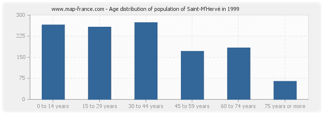 Age distribution of population of Saint-M'Hervé in 1999