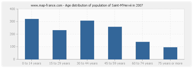 Age distribution of population of Saint-M'Hervé in 2007
